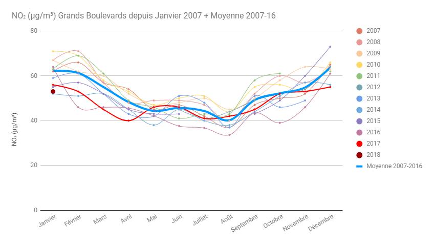 11 ans mensuel Grands Boulevards et moyenne