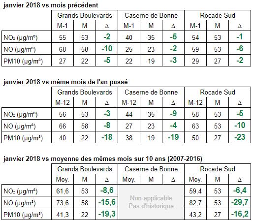 Observatoire janvier 2018
