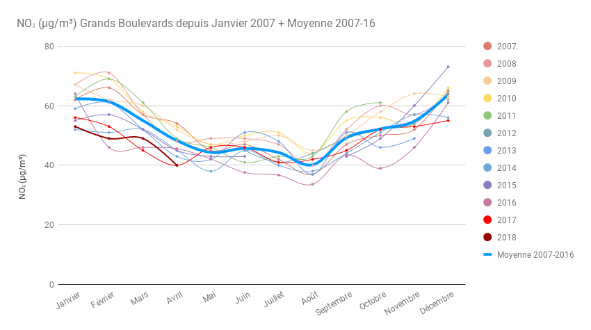 11 ans mensuel Grands Boulevards et moyenne Avril 2018