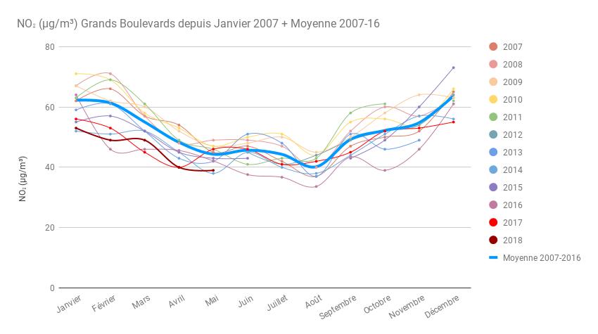 11 ans mensuel Grands Boulevards et moyenne Mai 2018