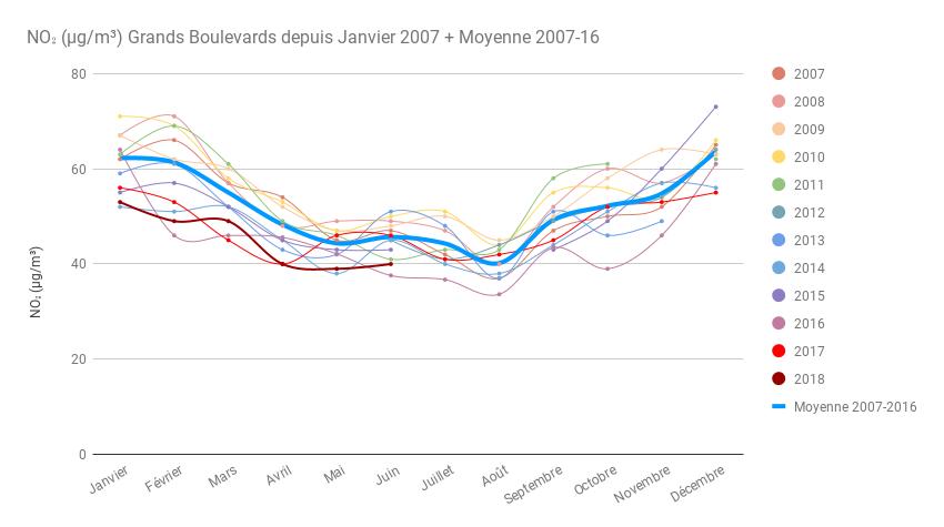 11 ans mensuel Boulevards et moyenne Juin 18