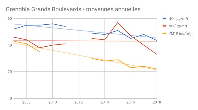 Grands Boulevards annuel 2018