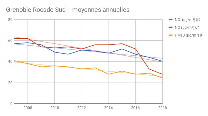 Rocade Sud annuel 2018