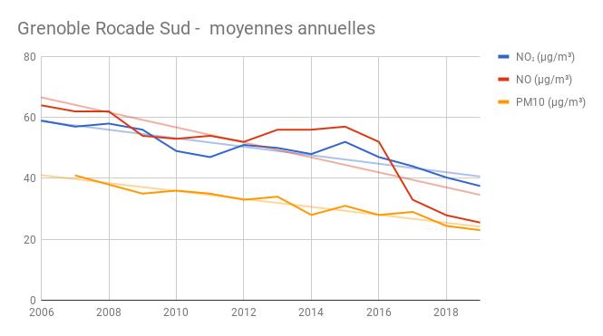 Rocade Sud annuel 2019