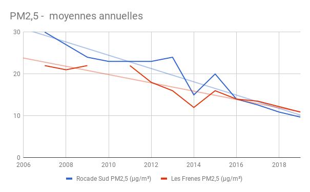 PM2,5 mesures annuelles